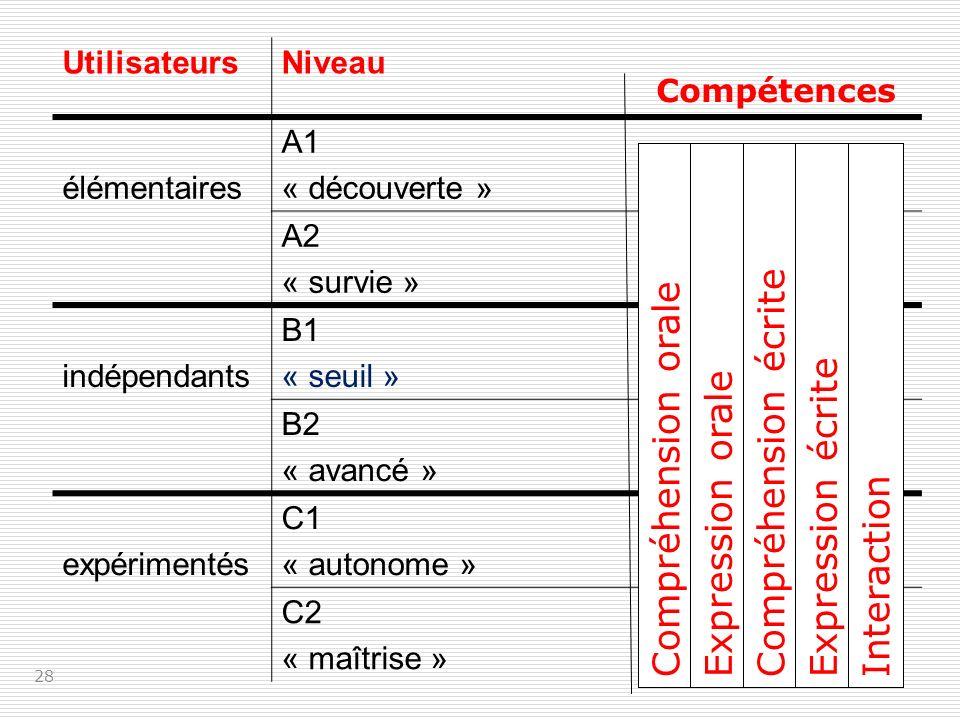 UtilisateursNiveau élémentaires A1 « découverte » A2 « survie » indépendants B1 « seuil » B2 « avancé » expérimentés C1 « autonome » C2 « maîtrise » 28 Compétences Compréhension oraleExpression oraleCompréhension écriteExpression écriteInteraction