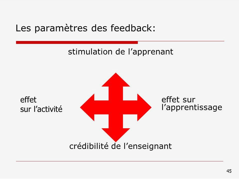 45 Les paramètres des feedback: stimulation de lapprenant crédibilité de lenseignant effet sur lapprentissage effet sur lactivité