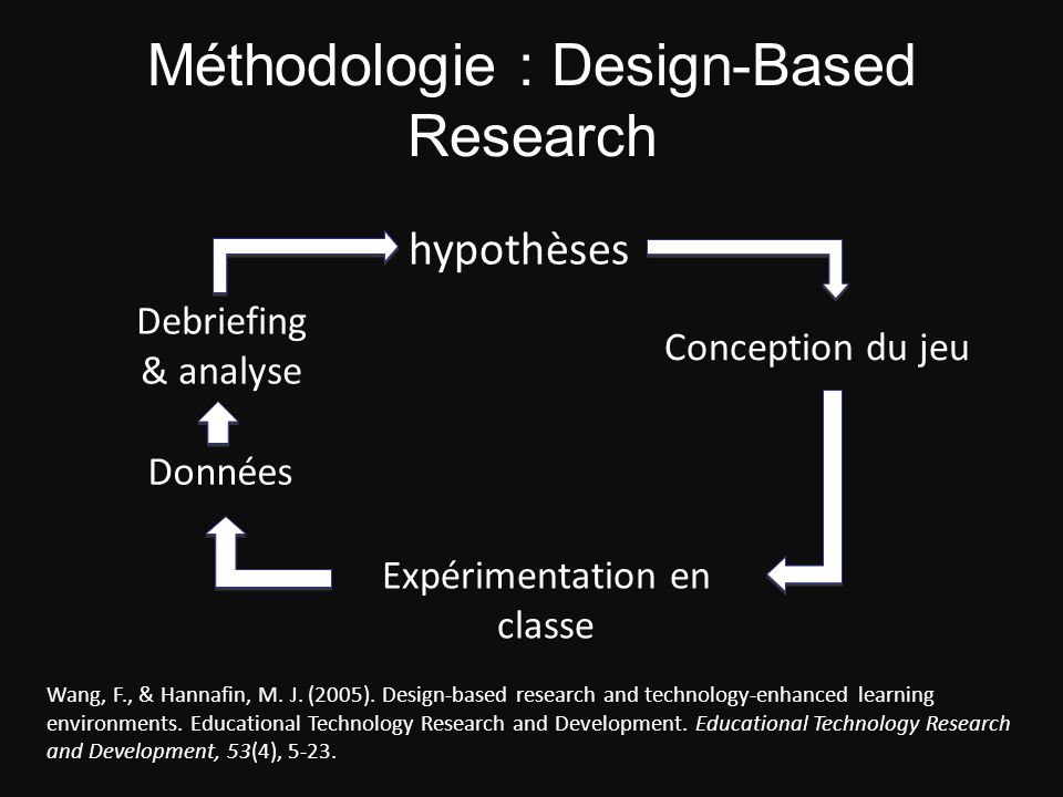 Méthodologie : Design-Based Research hypothèses Conception du jeu Expérimentation en classe Données Debriefing & analyse Wang, F., & Hannafin, M. J. (