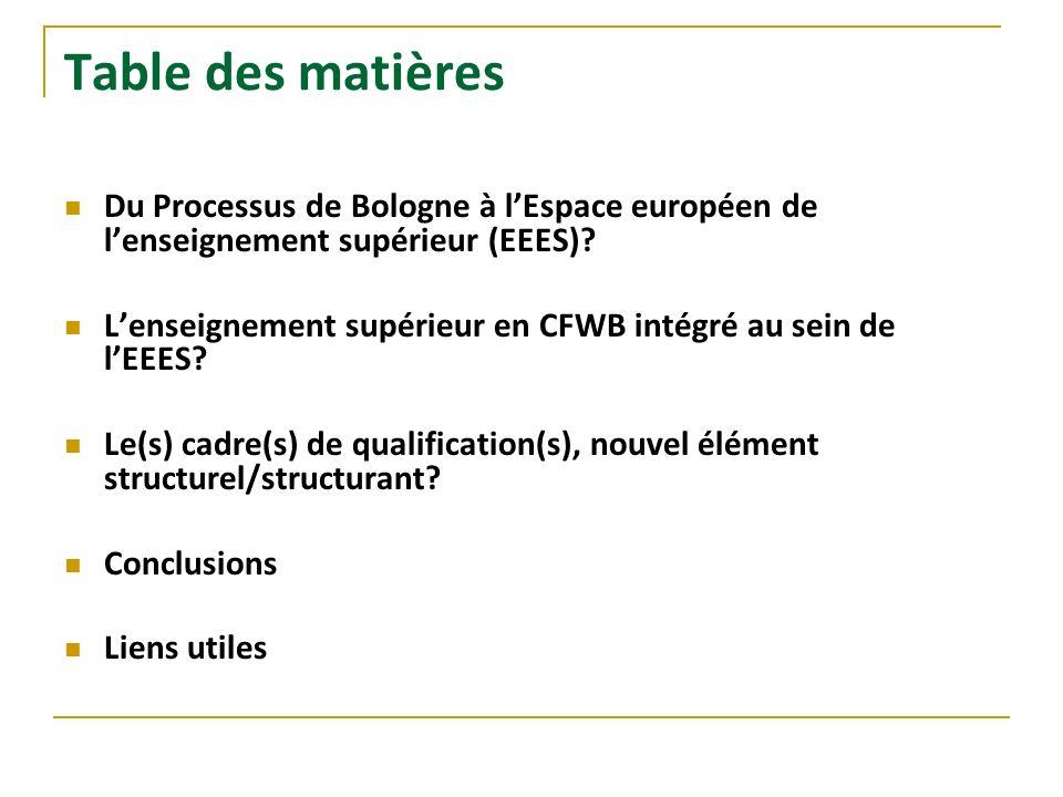 Table des matières Du Processus de Bologne à lEspace européen de lenseignement supérieur (EEES)? Lenseignement supérieur en CFWB intégré au sein de lE