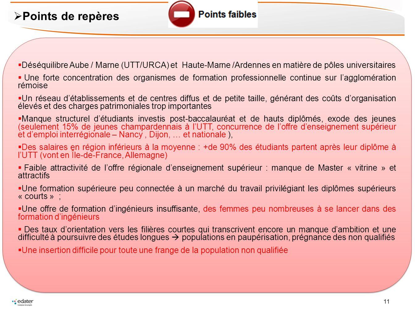 11 Déséquilibre Aube / Marne (UTT/URCA) et Haute-Marne /Ardennes en matière de pôles universitaires Une forte concentration des organismes de formatio