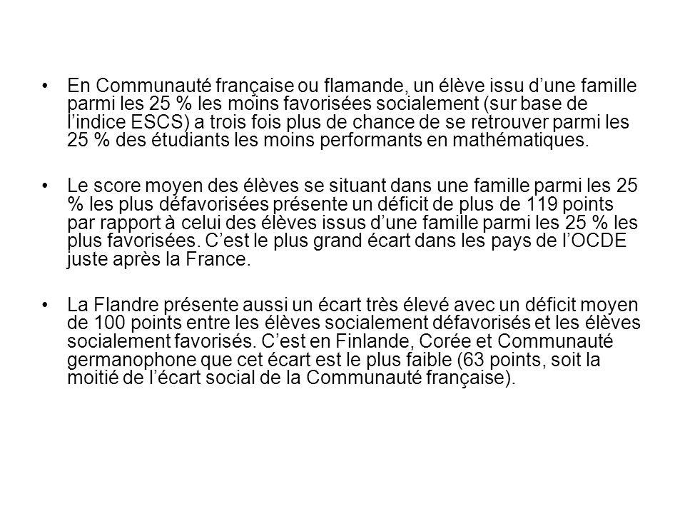 En Communauté française ou flamande, un élève issu dune famille parmi les 25 % les moins favorisées socialement (sur base de lindice ESCS) a trois fois plus de chance de se retrouver parmi les 25 % des étudiants les moins performants en mathématiques.