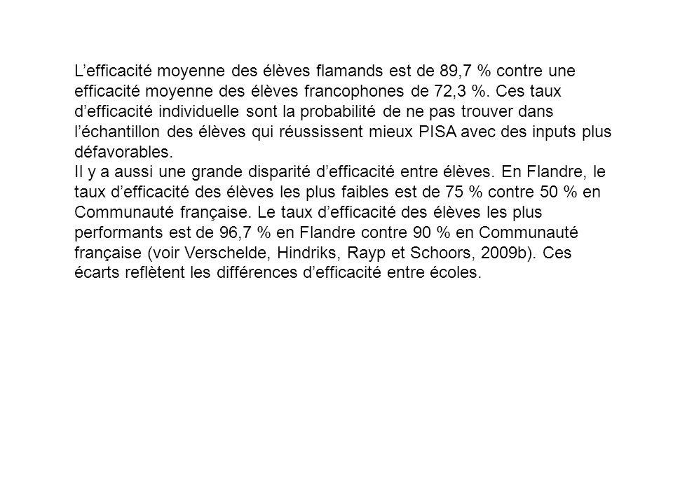 Lefficacité moyenne des élèves flamands est de 89,7 % contre une efficacité moyenne des élèves francophones de 72,3 %.