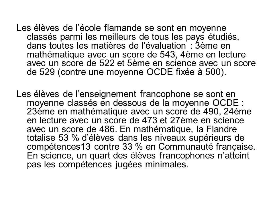 Les élèves de lécole flamande se sont en moyenne classés parmi les meilleurs de tous les pays étudiés, dans toutes les matières de lévaluation : 3ème en mathématique avec un score de 543, 4ème en lecture avec un score de 522 et 5ème en science avec un score de 529 (contre une moyenne OCDE fixée à 500).