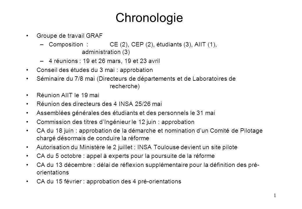 1 Chronologie Groupe de travail GRAF –Composition : CE (2), CEP (2), étudiants (3), AIIT (1), administration (3) –4 réunions : 19 et 26 mars, 19 et 23