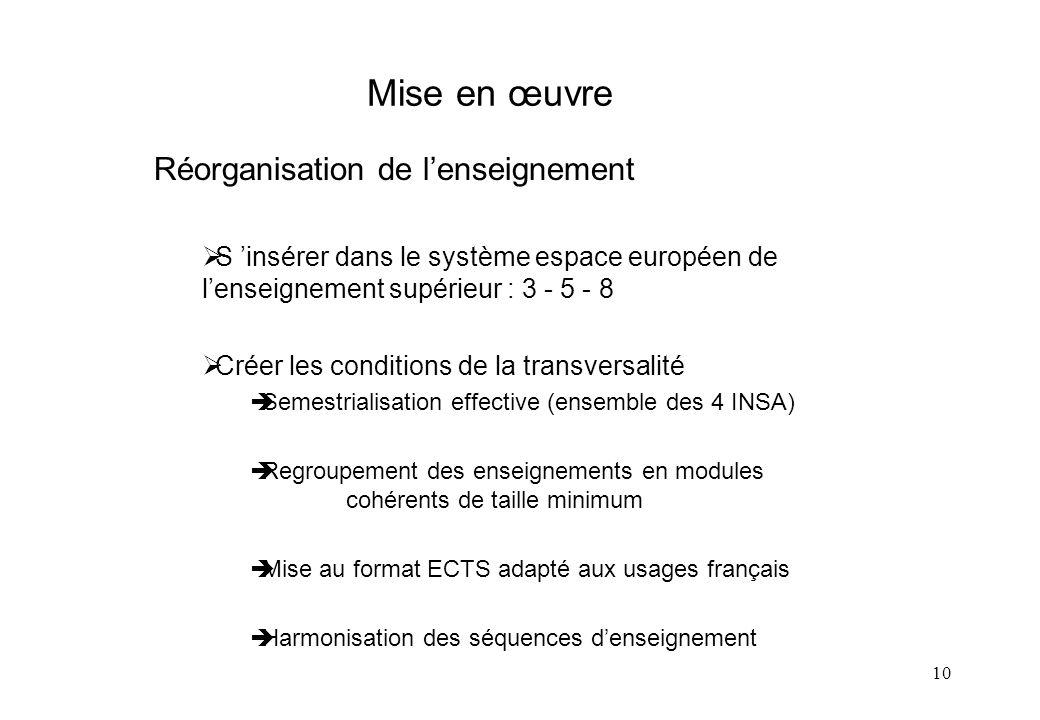 10 Mise en œuvre Réorganisation de lenseignement S insérer dans le système espace européen de lenseignement supérieur : 3 - 5 - 8 Créer les conditions
