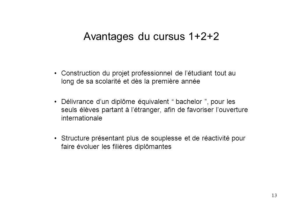13 Avantages du cursus 1+2+2 Construction du projet professionnel de létudiant tout au long de sa scolarité et dès la première année Délivrance dun di