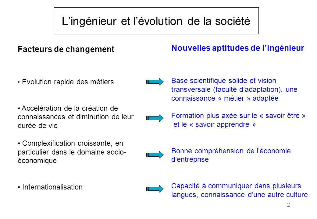 2 Lingénieur et lévolution de la société Facteurs de changement Evolution rapide des métiers Accélération de la création de connaissances et diminutio