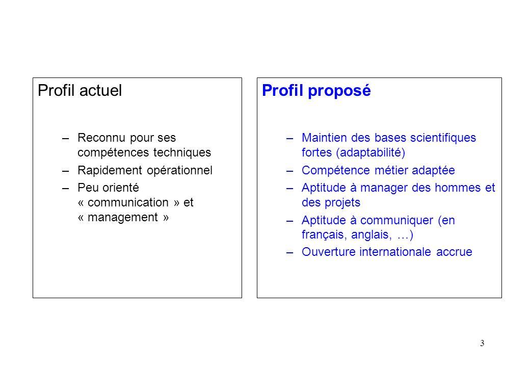 3 Profil actuel –Reconnu pour ses compétences techniques –Rapidement opérationnel –Peu orienté « communication » et « management » Profil proposé –Mai