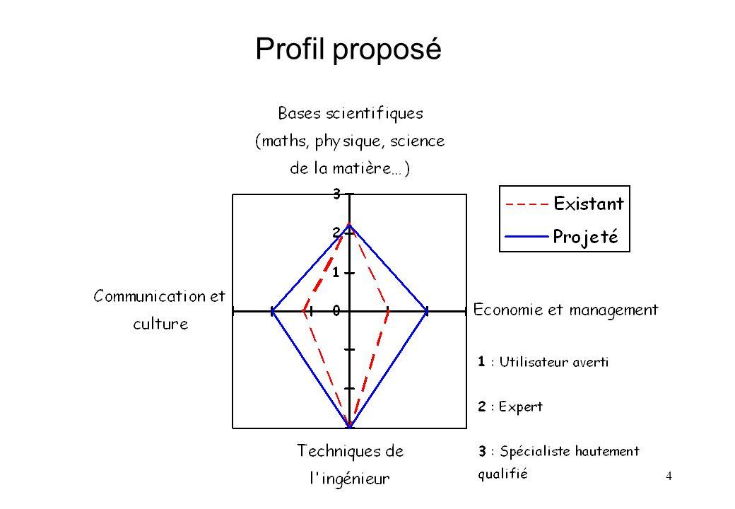 4 Profil proposé