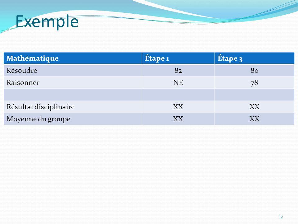 Exemple MathématiqueÉtape 1Étape 3 Résoudre8280 RaisonnerNE78 Résultat disciplinaireXX Moyenne du groupeXX 12
