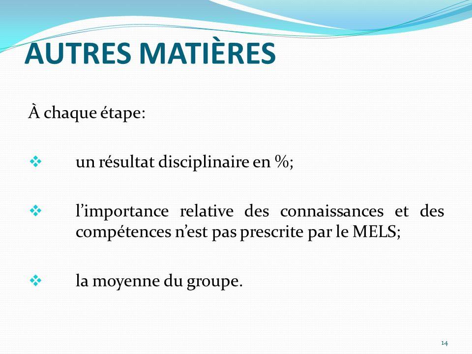 AUTRES MATIÈRES À chaque étape: un résultat disciplinaire en %; limportance relative des connaissances et des compétences nest pas prescrite par le MELS; la moyenne du groupe.