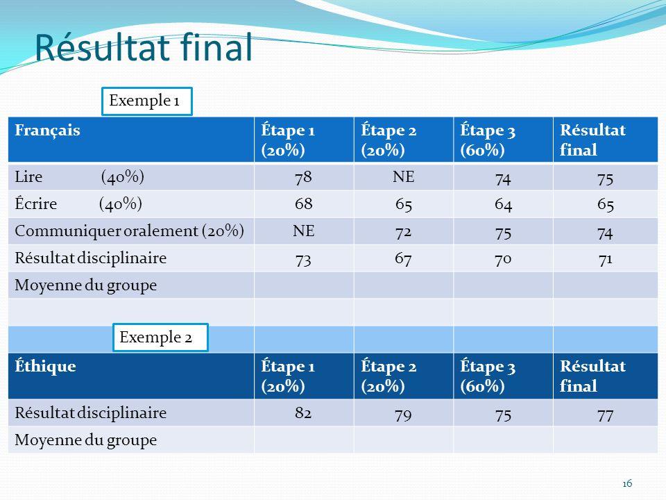 Résultat final FrançaisÉtape 1 (20%) Étape 2 (20%) Étape 3 (60%) Résultat final Lire (40%)78NE7475 Écrire (40%)68656465 Communiquer oralement (20%)NE727574 Résultat disciplinaire73677071 Moyenne du groupe ÉthiqueÉtape 1 (20%) Étape 2 (20%) Étape 3 (60%) Résultat final Résultat disciplinaire82797577 Moyenne du groupe Exemple 1 Exemple 2 16