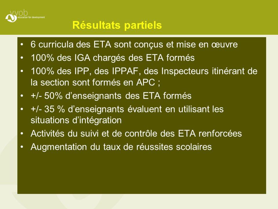 Résultats partiels 6 curricula des ETA sont conçus et mise en œuvre 100% des IGA chargés des ETA formés 100% des IPP, des IPPAF, des Inspecteurs itiné