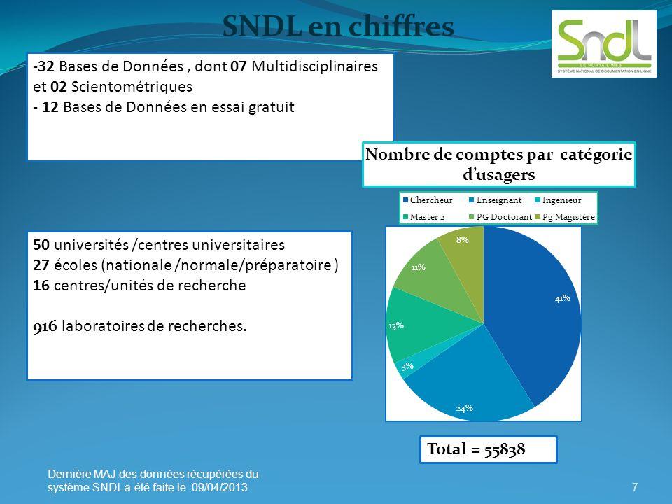 -32 Bases de Données, dont 07 Multidisciplinaires et 02 Scientométriques - 12 Bases de Données en essai gratuit 50 universités /centres universitaires