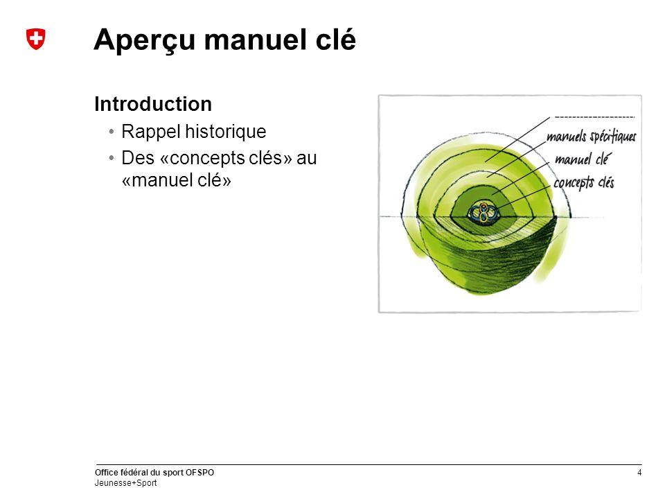 4 Office fédéral du sport OFSPO Jeunesse+Sport Aperçu manuel clé Introduction Rappel historique Des «concepts clés» au «manuel clé»
