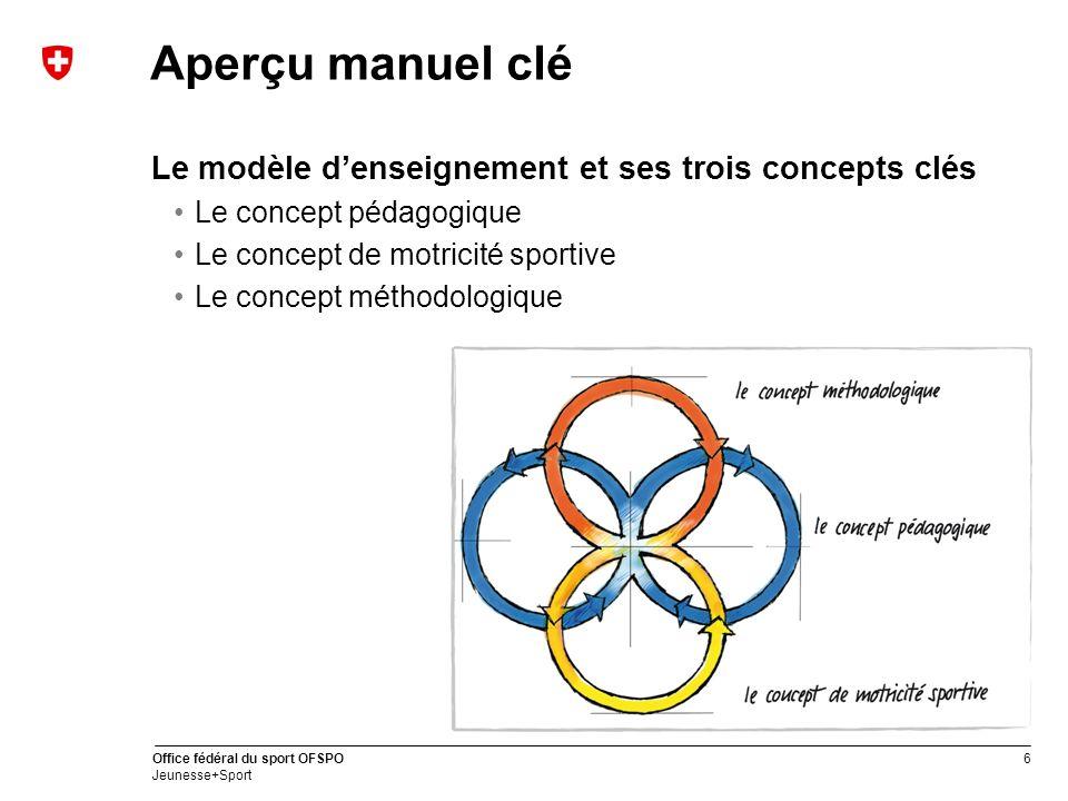 6 Office fédéral du sport OFSPO Jeunesse+Sport Aperçu manuel clé Le modèle denseignement et ses trois concepts clés Le concept pédagogique Le concept de motricité sportive Le concept méthodologique