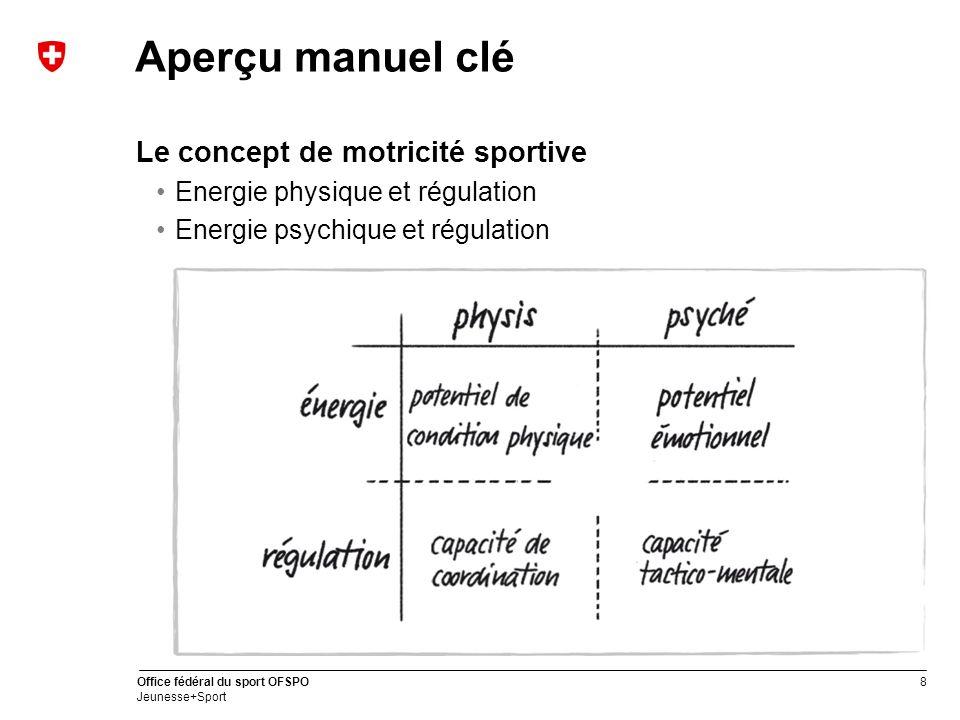 8 Office fédéral du sport OFSPO Jeunesse+Sport Aperçu manuel clé Le concept de motricité sportive Energie physique et régulation Energie psychique et régulation