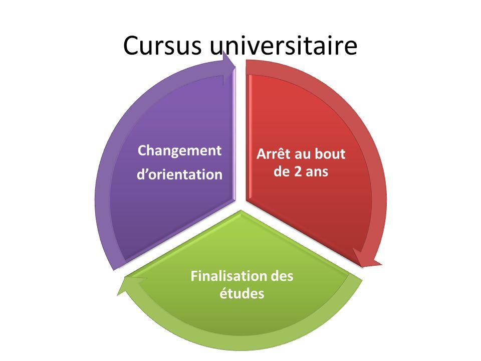Cursus universitaire Arrêt au bout de 2 ans Finalisation des études Changement dorientation