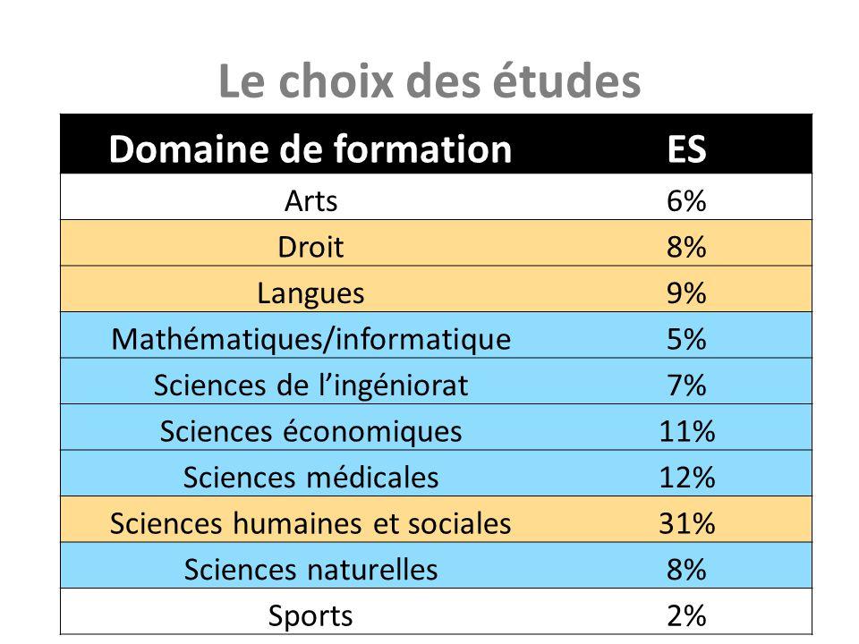 Le choix des études Domaine de formationES Arts6% Droit8% Langues9% Mathématiques/informatique5% Sciences de lingéniorat7% Sciences économiques11% Sci