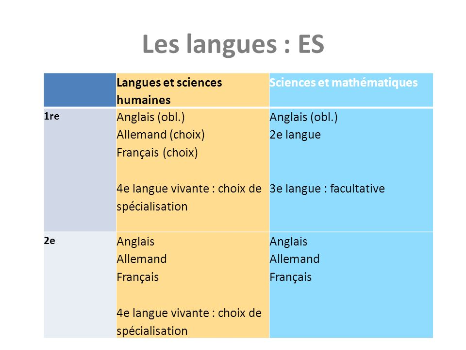 Les langues : ES Langues et sciences humaines Sciences et mathématiques 1re Anglais (obl.) Allemand (choix) Français (choix) 4e langue vivante : choix