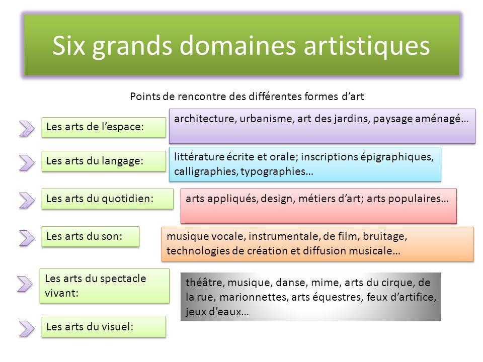 Six grands domaines artistiques Points de rencontre des différentes formes dart Les arts de lespace: Les arts du langage: Les arts du quotidien: Les a