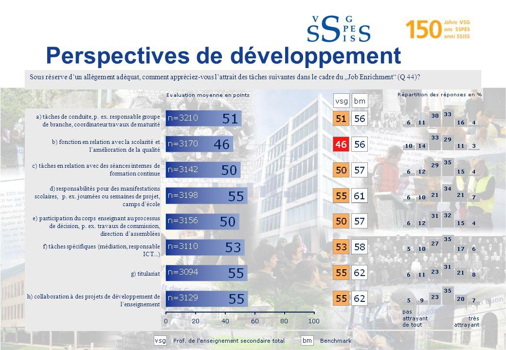 Perspectives de développement a) tâches de conduite, p.