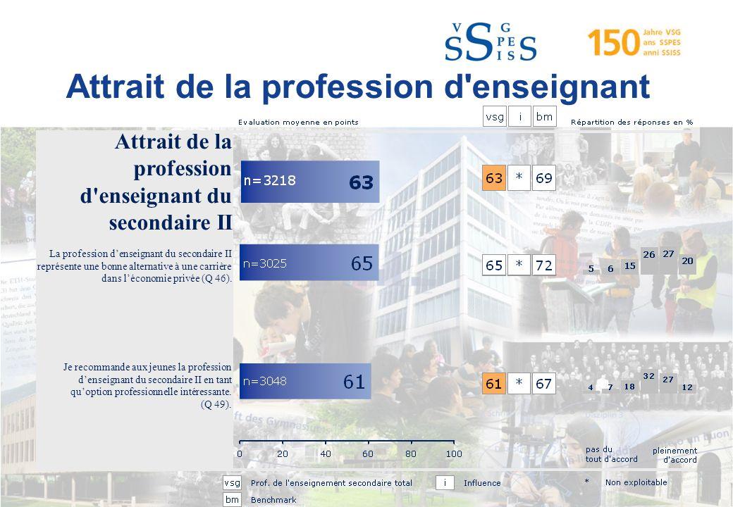 Attrait de la profession d enseignant Attrait de la profession d enseignant du secondaire II La profession denseignant du secondaire II représente une bonne alternative à une carrière dans léconomie privée (Q 46).