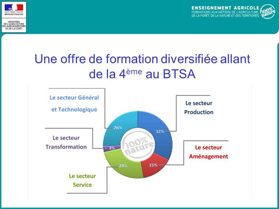 Une offre de formation diversifiée allant de la 4 ème au BTSA
