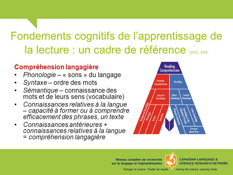 Fondements cognitifs de lapprentissage de la lecture : un cadre de référence (SEDL, 2008) Compréhension langagière Phonologie – « sons » du langage Sy