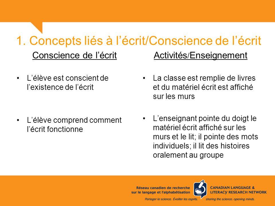 1. Concepts liés à lécrit/Conscience de lécrit Conscience de lécrit Lélève est conscient de lexistence de lécrit Lélève comprend comment lécrit foncti