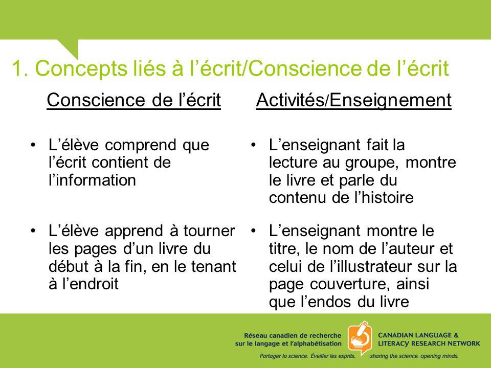 1. Concepts liés à lécrit/Conscience de lécrit Conscience de lécrit Lélève comprend que lécrit contient de linformation Lélève apprend à tourner les p