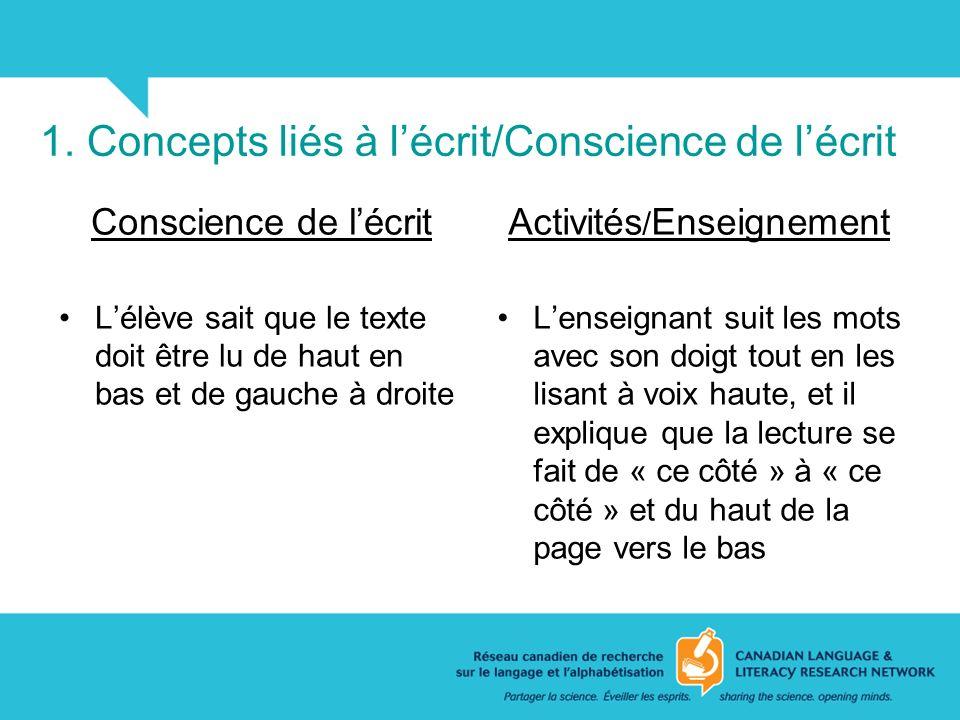 1. Concepts liés à lécrit/Conscience de lécrit Conscience de lécrit Lélève sait que le texte doit être lu de haut en bas et de gauche à droite Activit