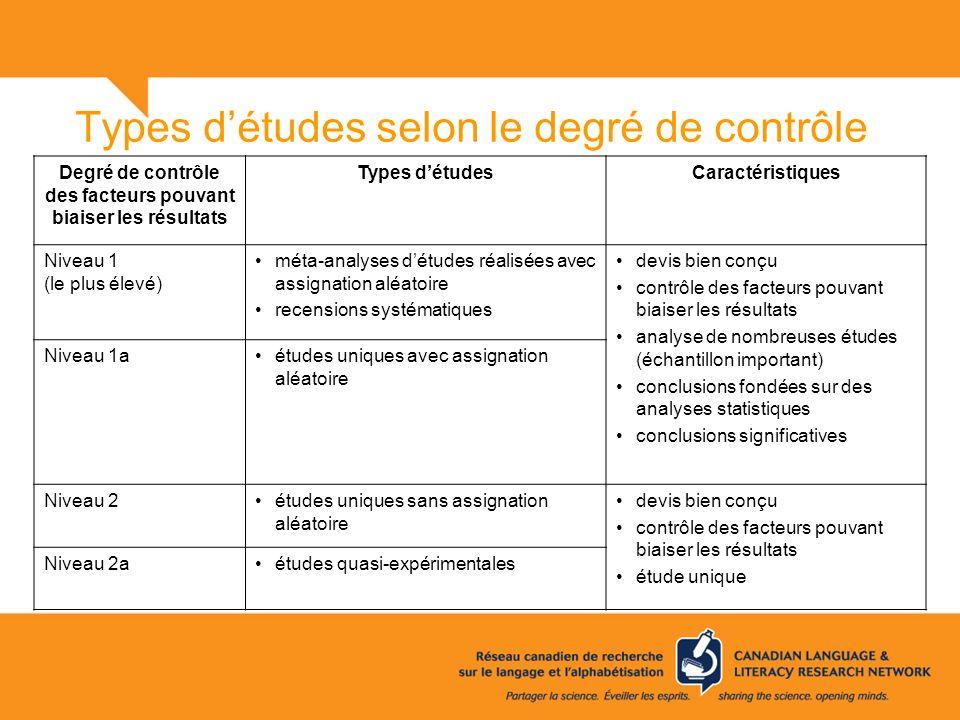 Types détudes selon le degré de contrôle Degré de contrôle des facteurs pouvant biaiser les résultats Types détudesCaractéristiques Niveau 1 (le plus