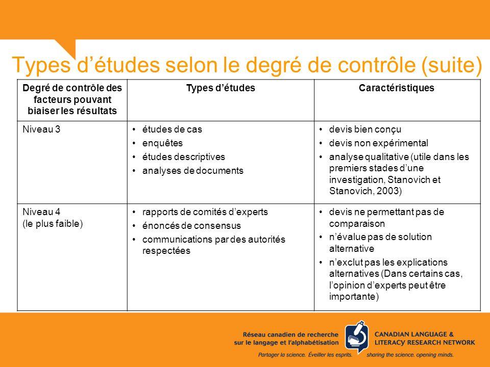 Types détudes selon le degré de contrôle (suite) Degré de contrôle des facteurs pouvant biaiser les résultats Types détudesCaractéristiques Niveau 3ét