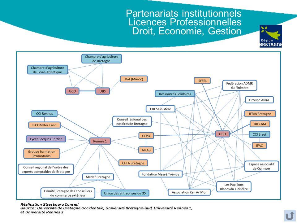 Partenariats institutionnels Licences Professionnelles Droit, Economie, Gestion Réalisation Strasbourg Conseil Source : Université de Bretagne Occiden
