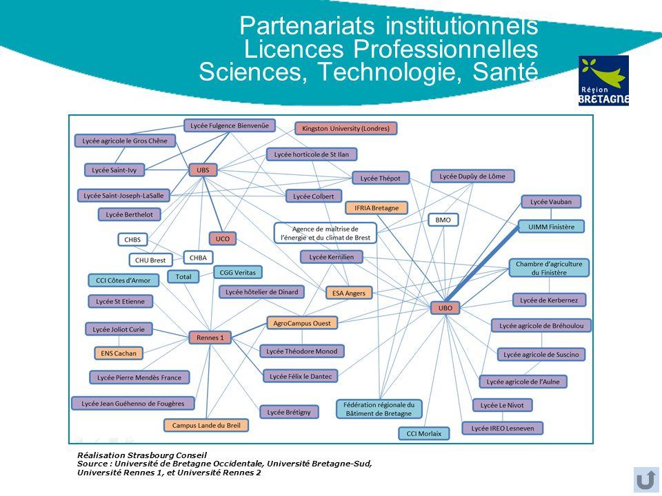 Partenariats institutionnels Licences Professionnelles Sciences, Technologie, Santé Réalisation Strasbourg Conseil Source : Université de Bretagne Occ