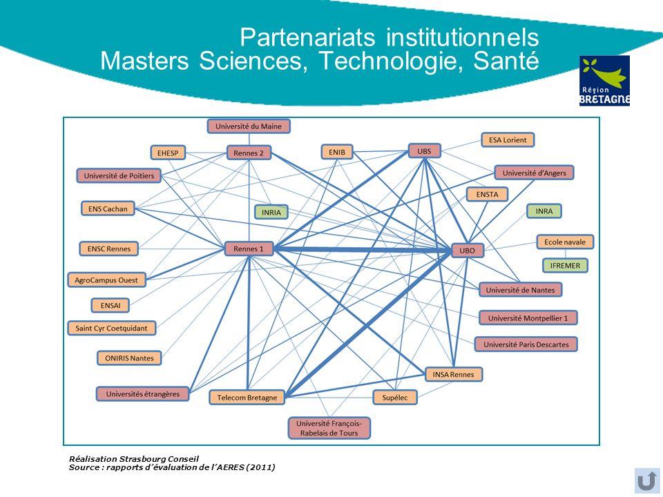 Partenariats institutionnels Masters Sciences, Technologie, Santé Réalisation Strasbourg Conseil Source : rapports dévaluation de lAERES (2011)