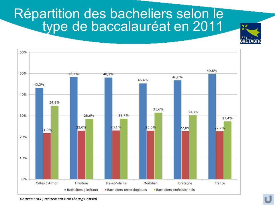Répartition des bacheliers selon le type de baccalauréat en 2011 Source : BCP, traitement Strasbourg Conseil