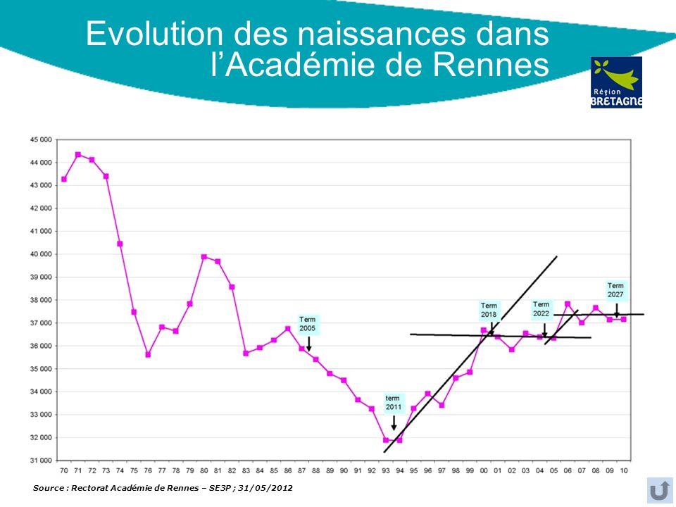 Evolution des naissances dans lAcadémie de Rennes Source : Rectorat Académie de Rennes – SE3P ; 31/05/2012