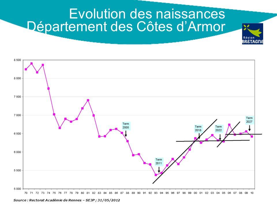 Evolution des naissances Département des Côtes dArmor Source : Rectorat Académie de Rennes – SE3P ; 31/05/2012