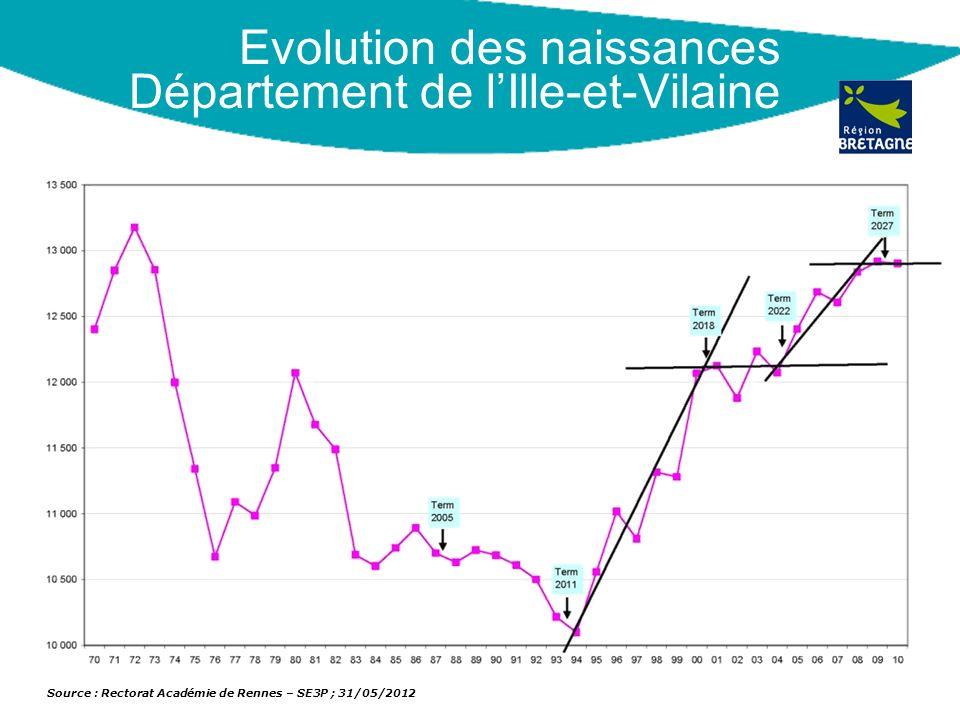 Evolution des naissances Département de lIlle-et-Vilaine Source : Rectorat Académie de Rennes – SE3P ; 31/05/2012