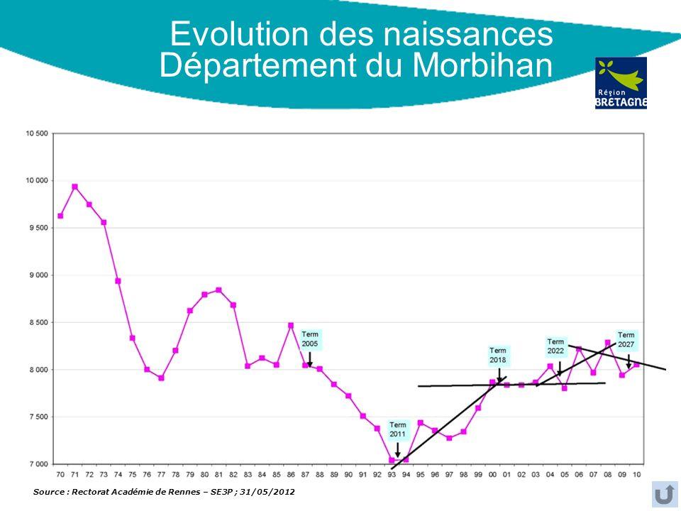 Evolution des naissances Département du Morbihan Source : Rectorat Académie de Rennes – SE3P ; 31/05/2012