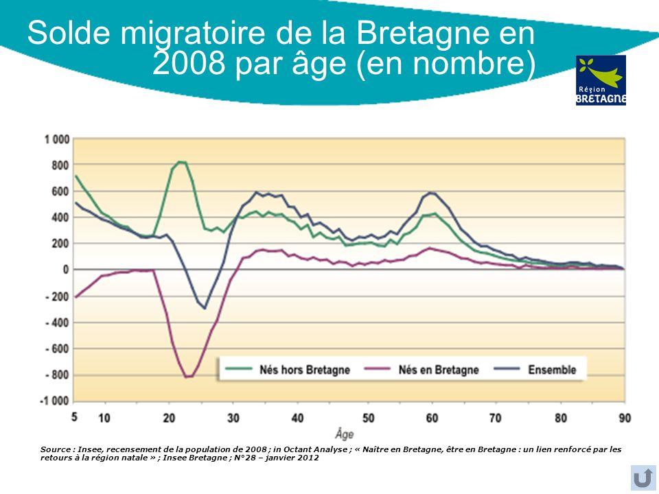 Solde migratoire de la Bretagne en 2008 par âge (en nombre) Source : Insee, recensement de la population de 2008 ; in Octant Analyse ; « Naître en Bre