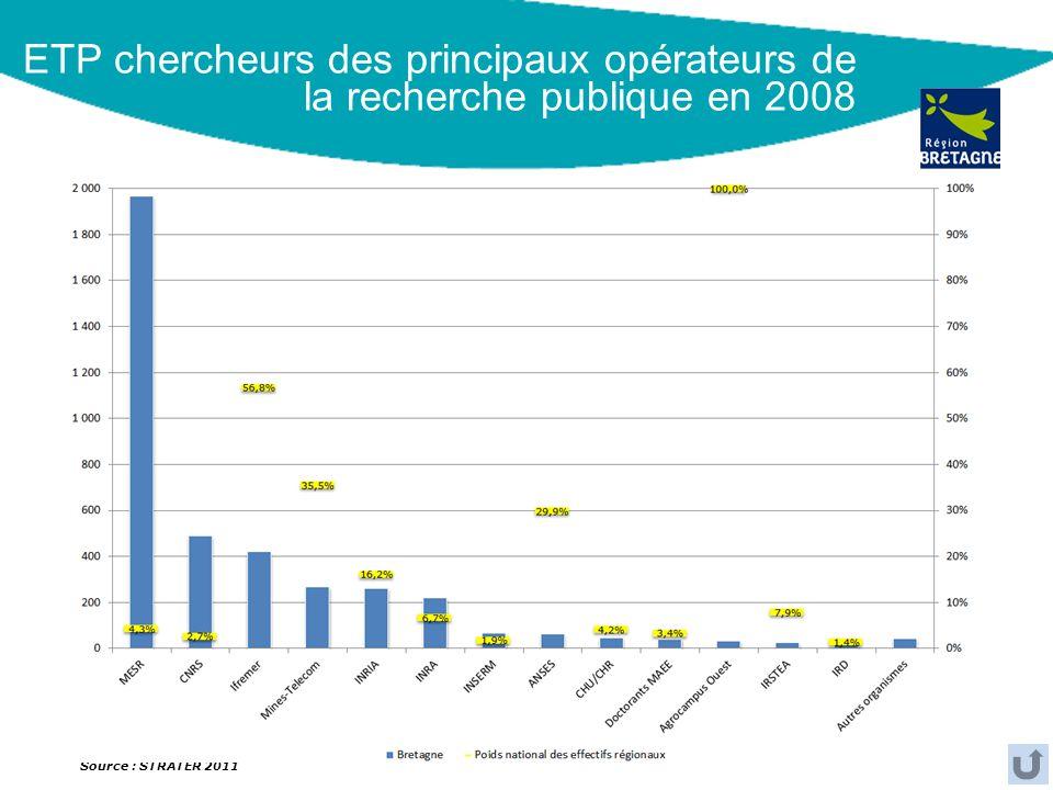 ETP chercheurs des principaux opérateurs de la recherche publique en 2008 Source : STRATER 2011