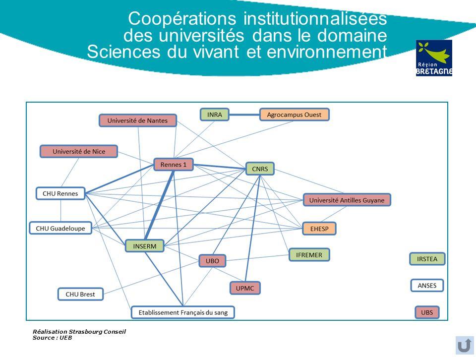 Coopérations institutionnalisées des universités dans le domaine Sciences du vivant et environnement Réalisation Strasbourg Conseil Source : UEB