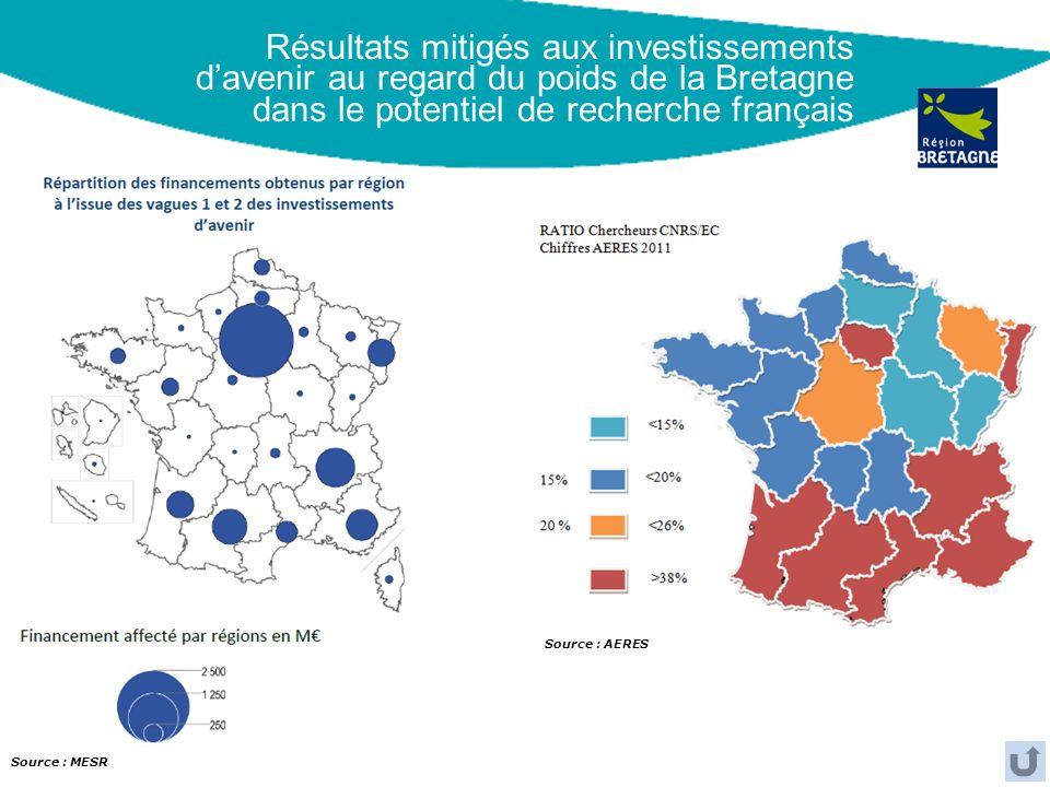 Résultats mitigés aux investissements davenir au regard du poids de la Bretagne dans le potentiel de recherche français Source : AERES Source : MESR