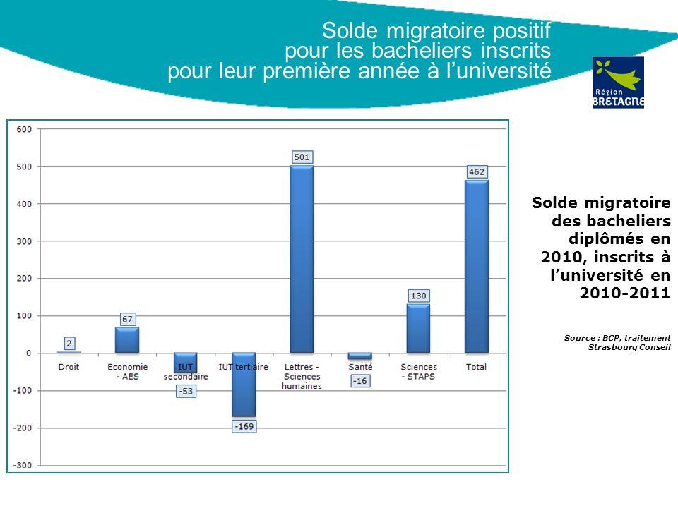 Solde migratoire positif pour les bacheliers inscrits pour leur première année à luniversité Solde migratoire des bacheliers diplômés en 2010, inscrit