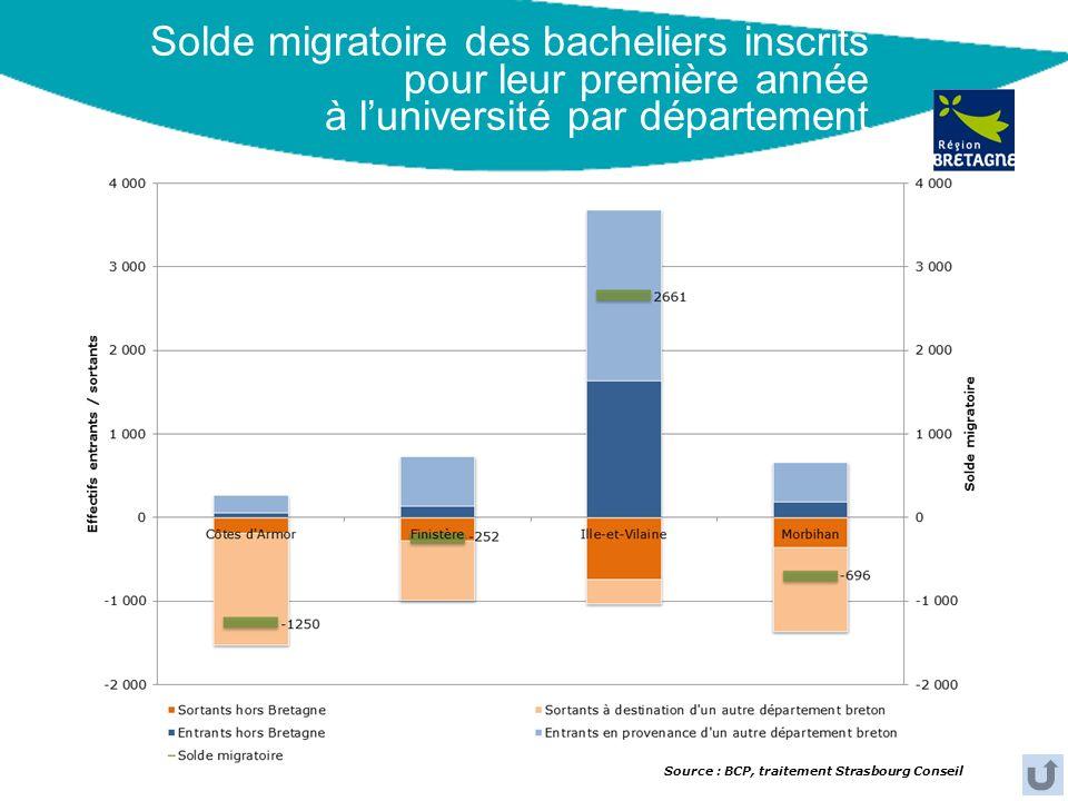 Solde migratoire des bacheliers inscrits pour leur première année à luniversité par département Source : BCP, traitement Strasbourg Conseil