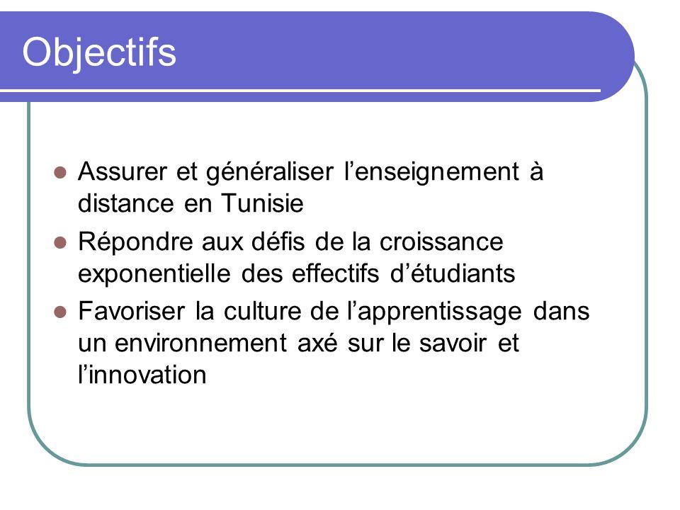 Objectifs Assurer et généraliser lenseignement à distance en Tunisie Répondre aux défis de la croissance exponentielle des effectifs détudiants Favori